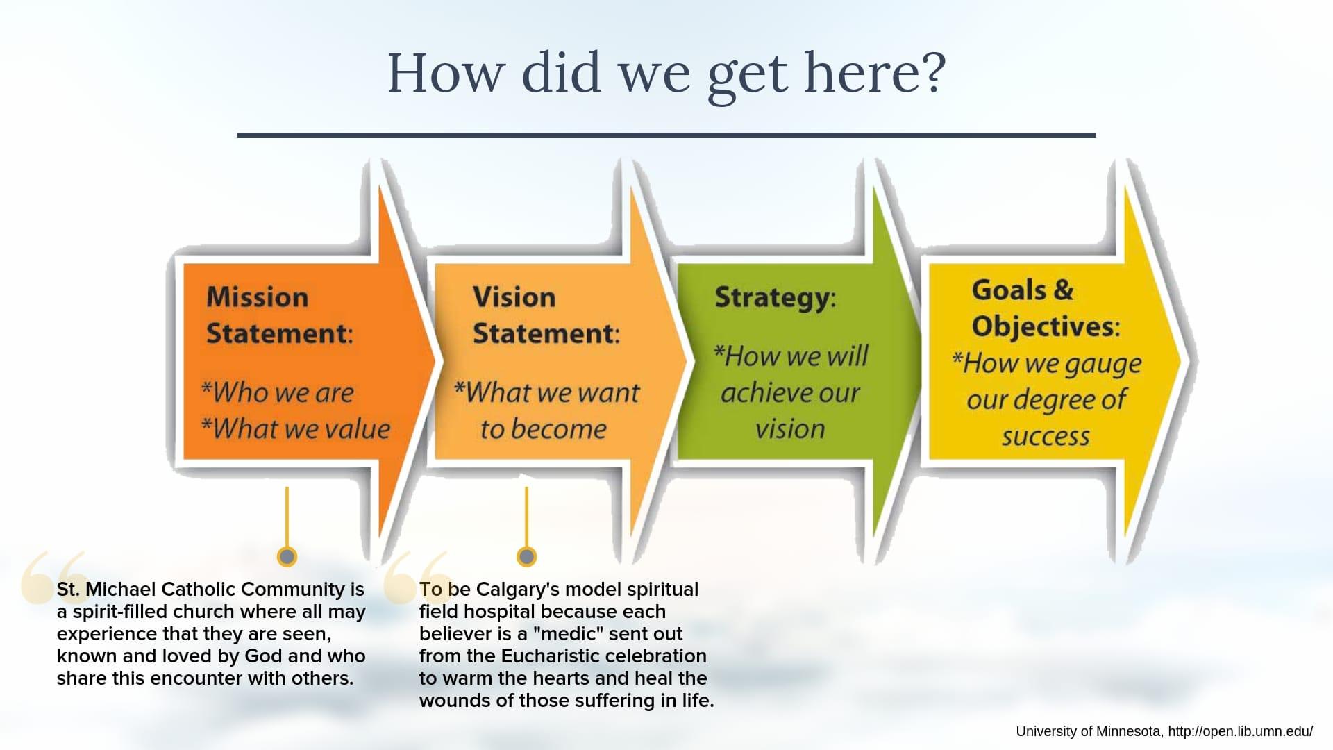 Vision - St  Michael Catholic Community